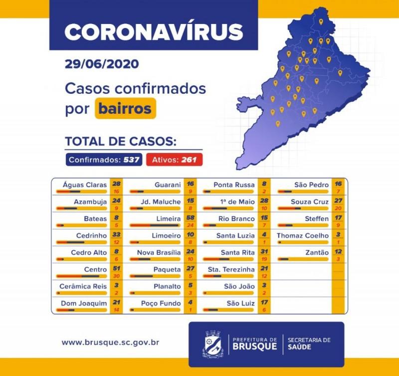 Brusque tem 11 novos casos confirmados de Covid-19