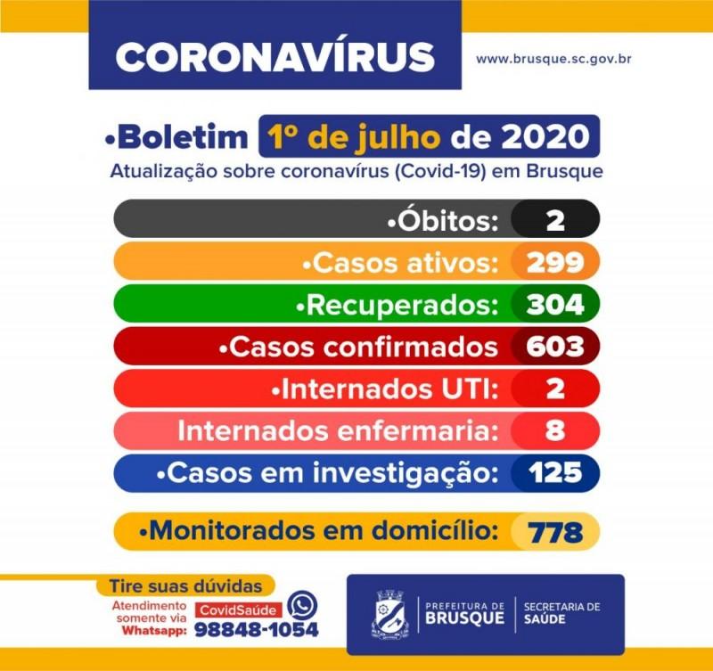 Brusque ultrapassa os 600 casos confirmados de coronavírus