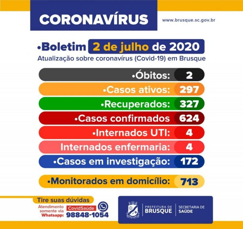 Brusque tem 21 novos casos confirmados de Covid-19