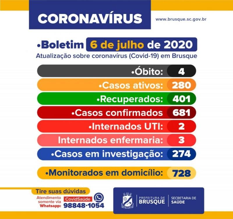 Brusque tem 22 novos casos de Covid-19
