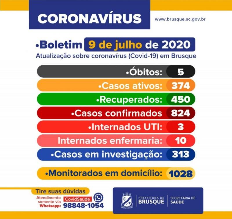 Brusque registra 30 novos casos de Covid-19